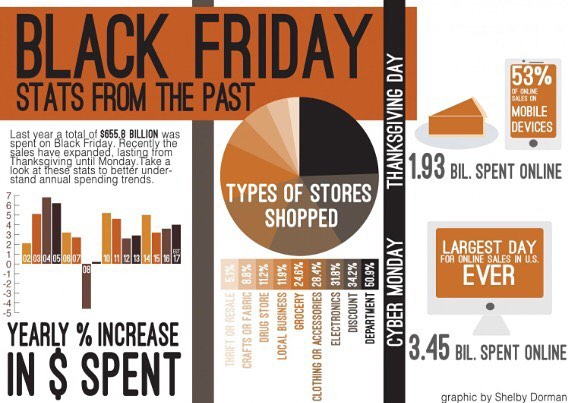 Heres a look at Black Friday consumer trends from thehellip