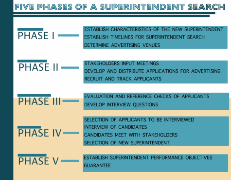 SUPERINTENDENT SEARCH: GOODBYE PHASE 1